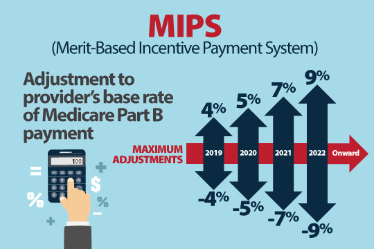MIPS adjustment to provider base rate